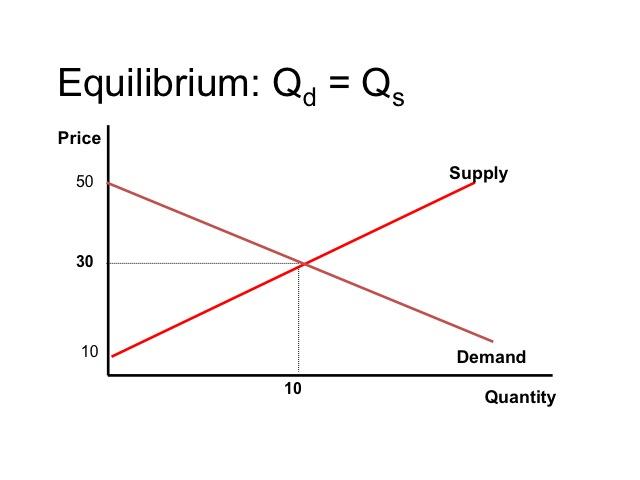 How to determine equilibrium price
