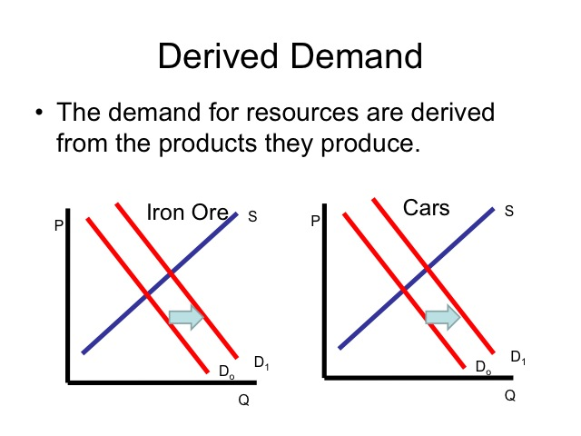 supply and demand buying a car Electric car demand sparks lithium supply fears  should you buy an electric car  video electric vehicles electric cars—time to buy one.