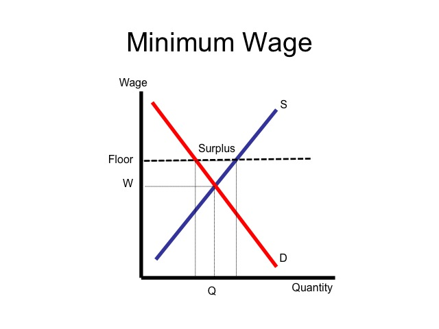 Econ 150 microeconomics for Marke minimum