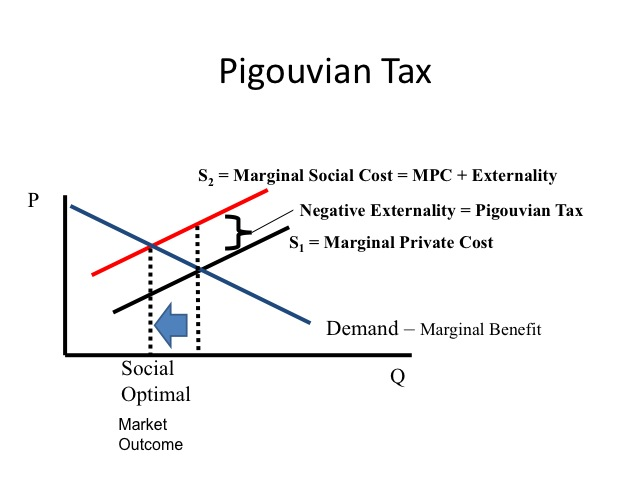 identify and discuss three externalities positive or negative of public education Since consumers make a decision based on where their marginal cost equals their marginal benefit, and since they don't take into account the cost of the negative externality, negative externalities result in market inefficiencies unless proper action is taken.