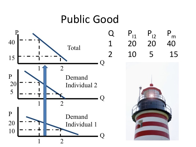 explain externalities and public gods Explain externalities and public gods  explain what are externalities 2)  externalities and public goods an externality is created when the actions of.