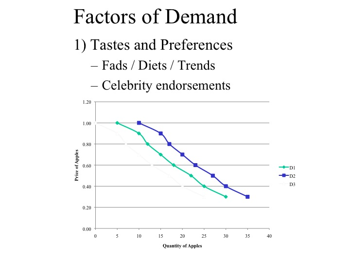 factors that impact demand for an An explanation of factors affecting demand - including movement along and shift in demand curve factors include: price, income, substitutes, quality, season, advertising.