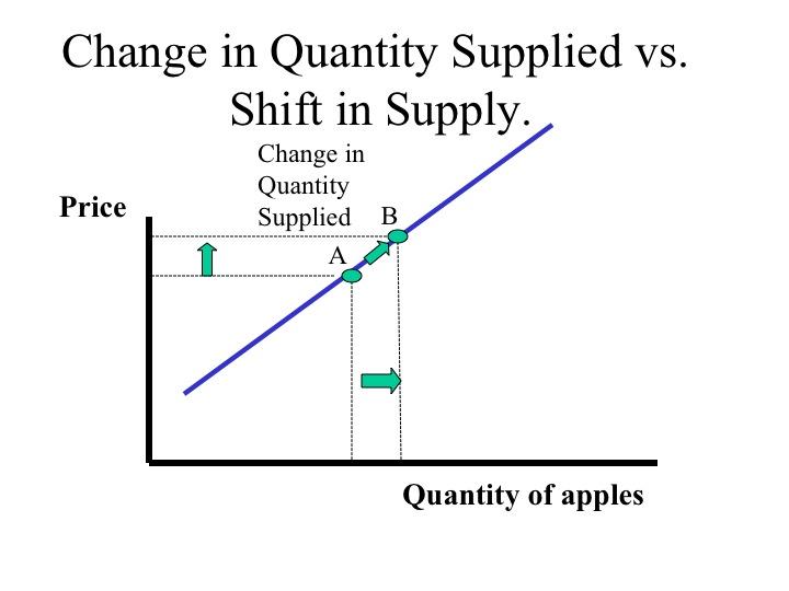 Change In Supply Curve ECON 150: Microeconomi...