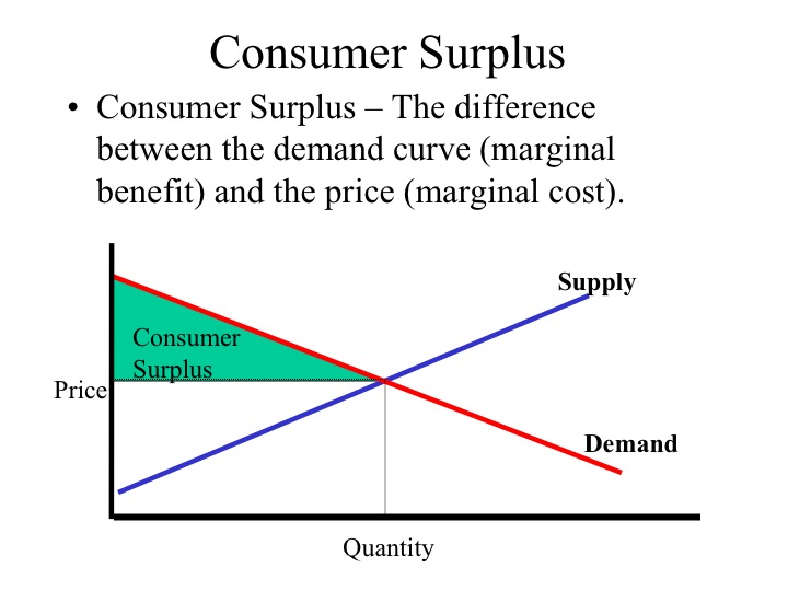 how does the relationship between marginal cost and benefit impact producers