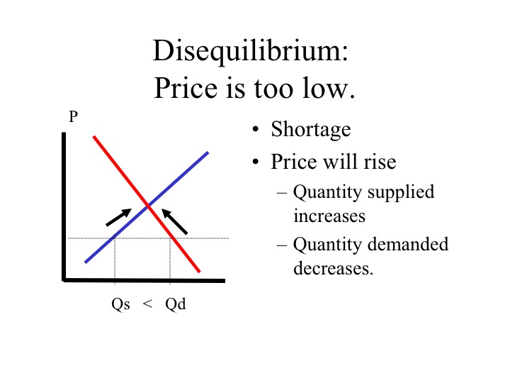 equilibrium and disequilibrium unemployment This study extends the current new keynesian  leading to short-run fluctuations in output and unemployment  outside the walrasian equilibrium, disequilibrium.
