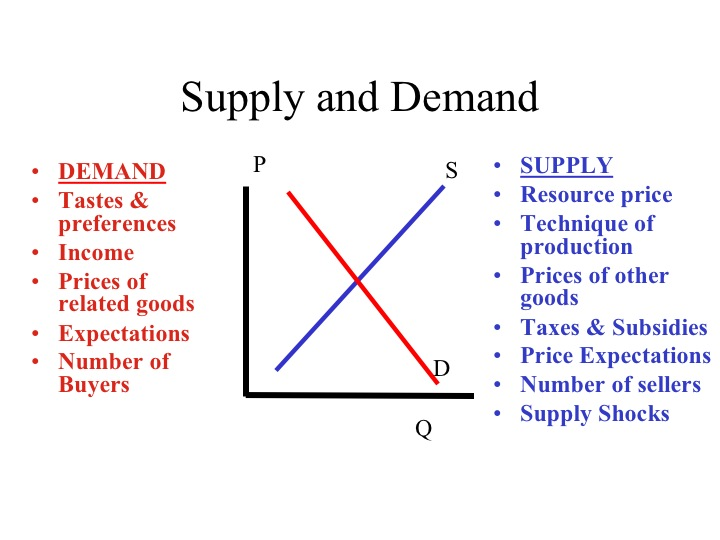 explain how the factors affecting demand 4 economic factors that can affect the value of your currency  lower interest  rates usually decrease the demand for a currency  inflation is next in our  economic factors list and is defined by the rise in prices of goods and services  when a.