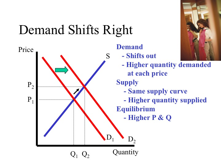 what happens when the supply curve The new price and quantity of the equilibrium point should fit commonsense ideas of what happens when demand or supply changes cases demand increases for a given price, there is more demand the down-sloping demand curve, where there is more quantity demanded as price decreases - is shifted in which.