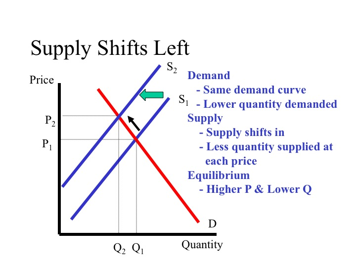 if z is an inferior good an increase in money will shift the If z is an inferior good, an increase in money income will shift the: a supply curve  for z to the left b supply curve for z to the right c demand curve for z to the.