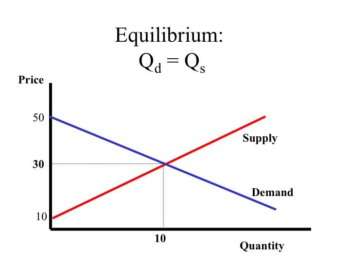 Supply And Demand Graph Maker Online Free Diigo Groups