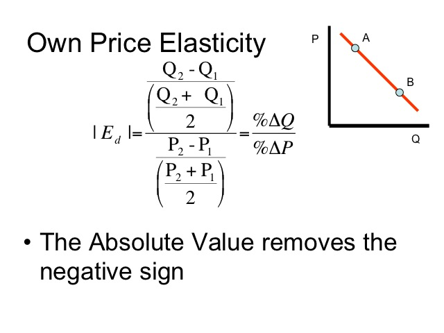 calculate point price elasticity