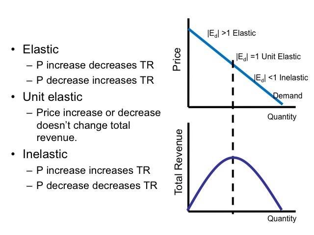 elastic unitary elastic or inelastic The primary difference between elastic and inelastic demand is that elastic demand is when a small change in the price of a good, cause a greater change in the quantity demanded inelastic demand means a change in the price of a good, will not have a significant effect on the quantity demanded.