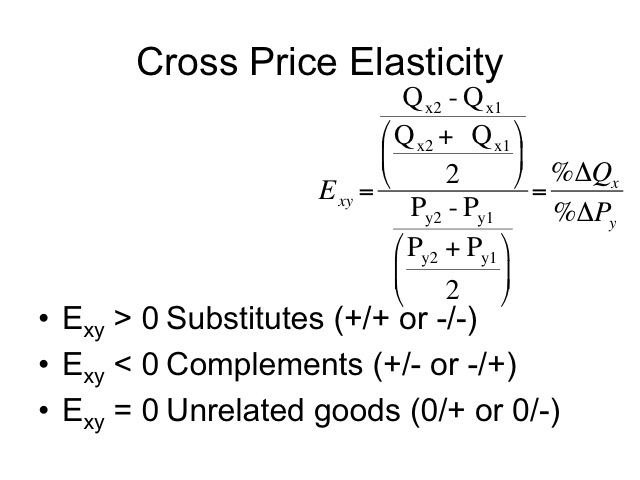 cross price elasticity formula