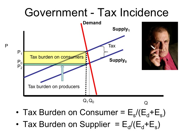 how to add tax 13