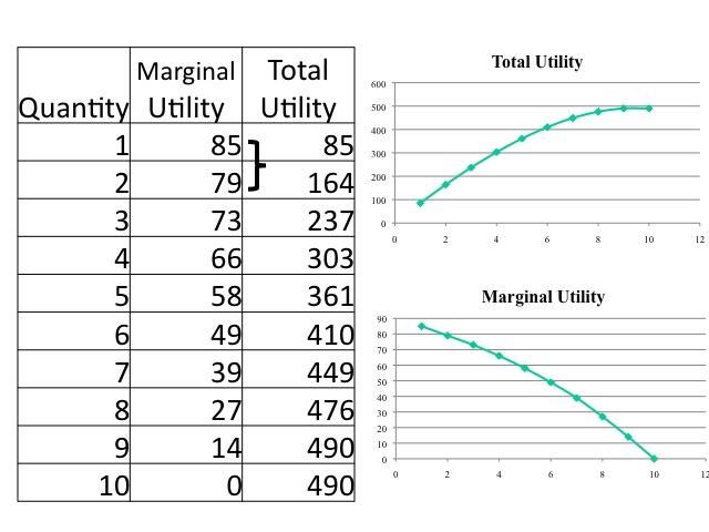 2 define the law of diminishing marginal utility provide an example What is diminishing marginal utility the analysis of marginal utility can be used to display the law of marginal utility mean 2 example 3 summary definition.