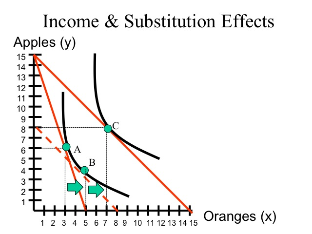 the substitution and real income effects The substitution and income effects when prices rise, consumers lose purchasing power of course, in real life, homer would never get a check from the mayor, but we will use pt w to distinguish between the two actions (or effects) we noted as occuring with every price change.