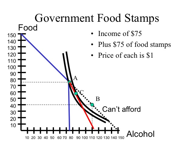 Can Alcohol Be Purchased With Food Stamps