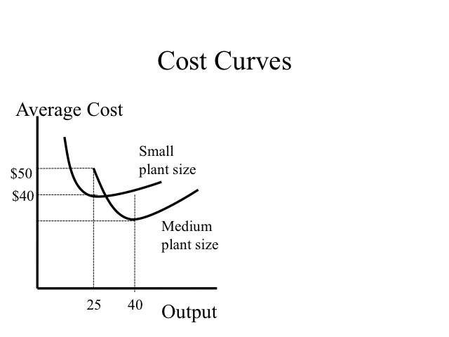 microeconomics cost curve analysis The shape of the long run average cost curve has been a subject of some  of  the costs of the firm has prepared the ground for an analysis of the behaviour of.