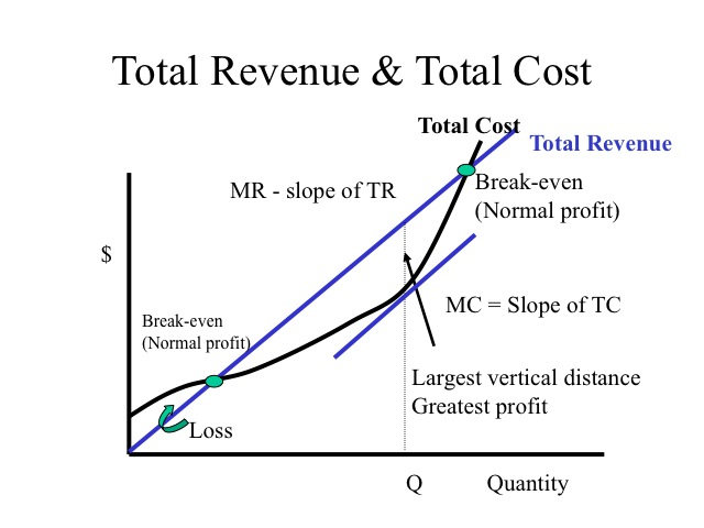 relationship between marginal revenue and cost at the point of profit maximization