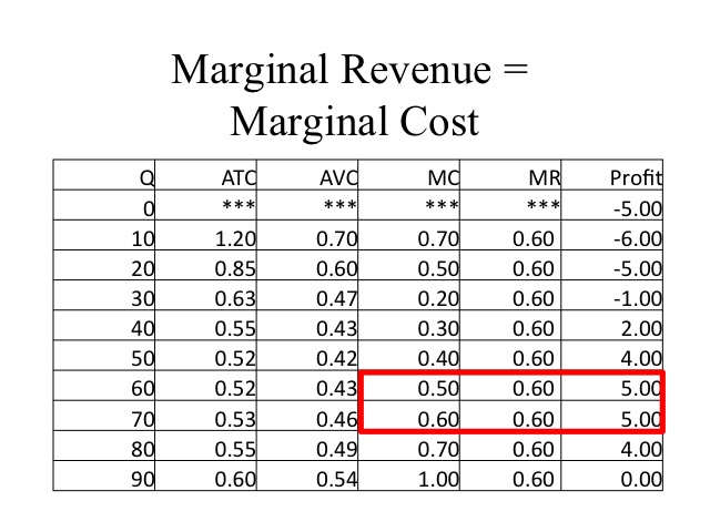 scarcity economics and revenue marginal cost The concept of opportunity cost is particularly important because, in economics, almost all business costs include some quantification of opportunity cost.