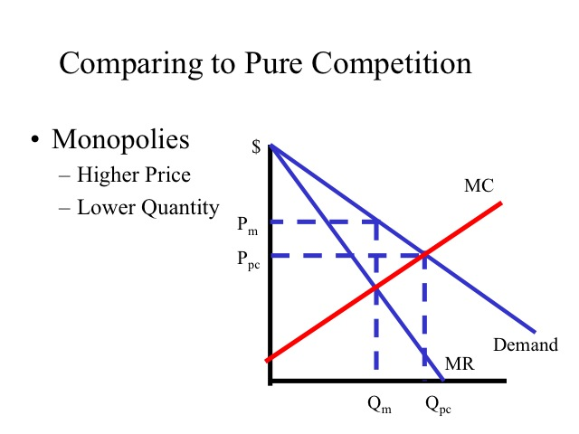 difference between monopoly pricing and competitive In a monopoly, there is only one firm that dictates the price and supply levels   learn the differences between perfect competition and imperfect.