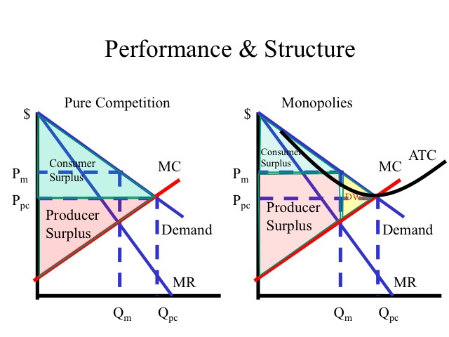 maximizing profits in different market structures In various forms of market structure such as perfect competition, monopoly, monopolistic competition the traditional microeconomic theory explains the determination of price and output by assuming that firm's aim is to maximise current or short-run profits.