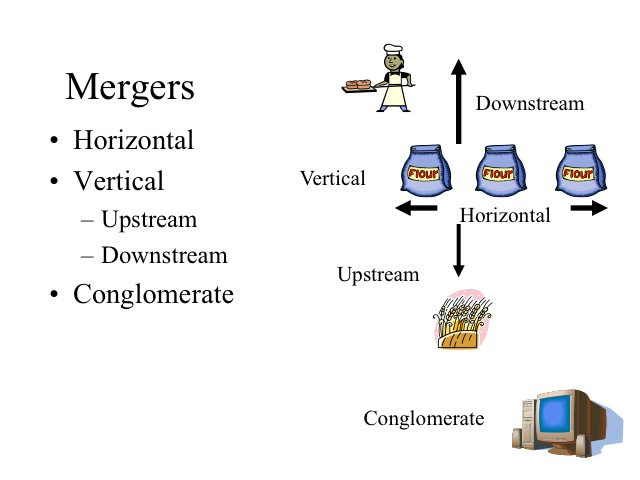 examples of horizontal mergers Indeed, some prominent examples of repositioning include grocery stores and  beer—  horizontal merger guidelines, which was an attempt to provide some.
