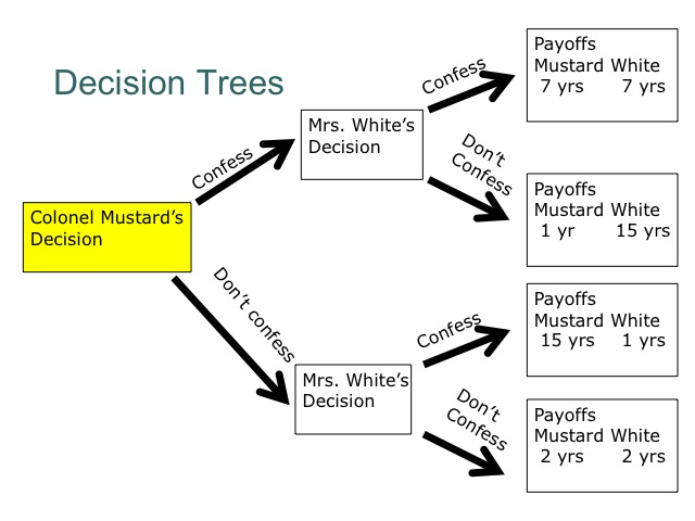decision tree game