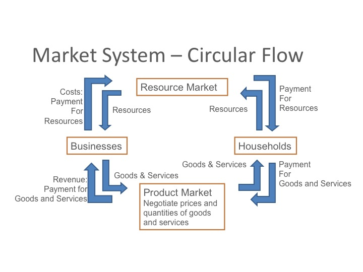 a free market system is the Home economy 10 significant pros and cons of the on what goods manufacturers can produce and market, in a free economic system cons of the market.