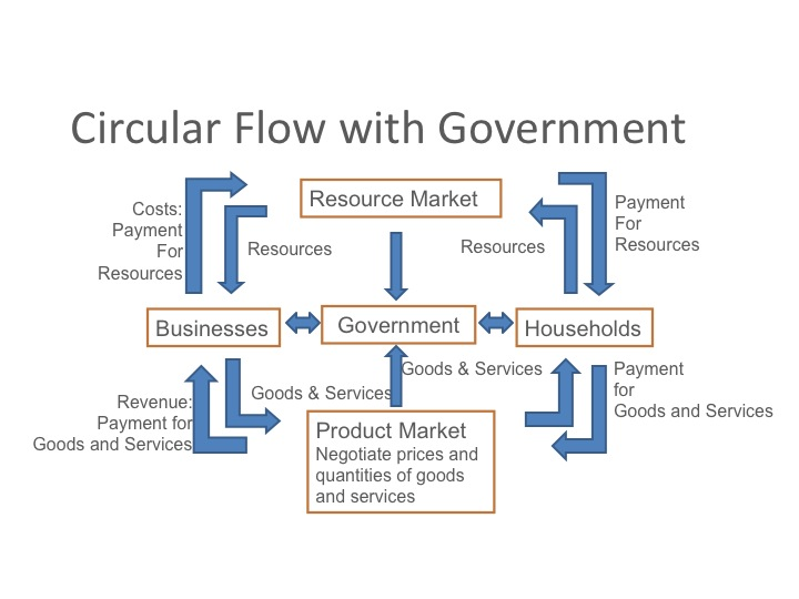 ECON 150: Microeconomics Circular Flow Diagram With Government Sector