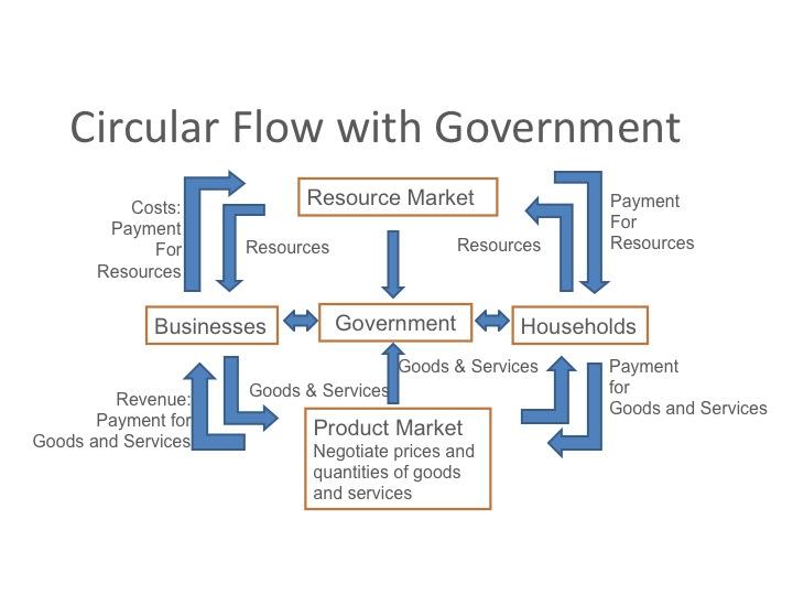 Circular Flow Diagram Examples Wiring Diagram