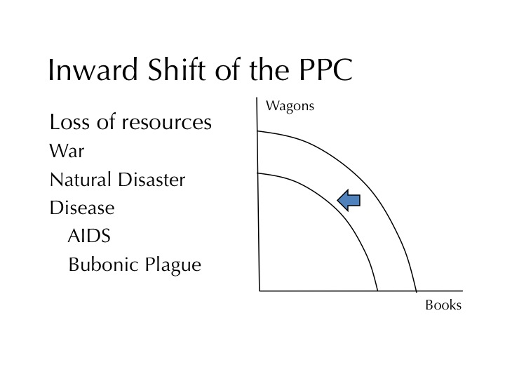 factors that shift the ppc