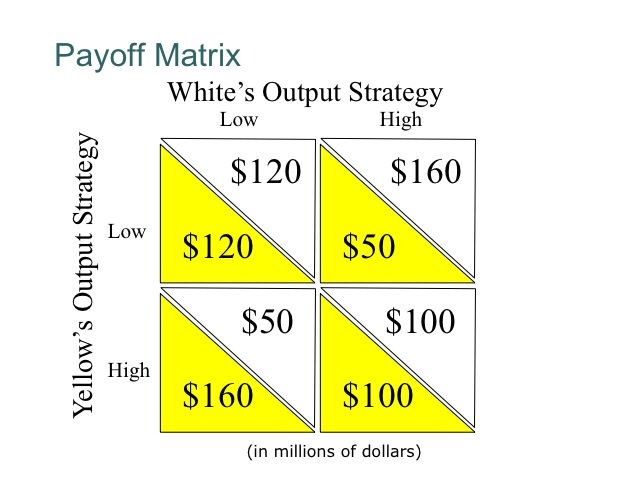 does it payoff strategies of two