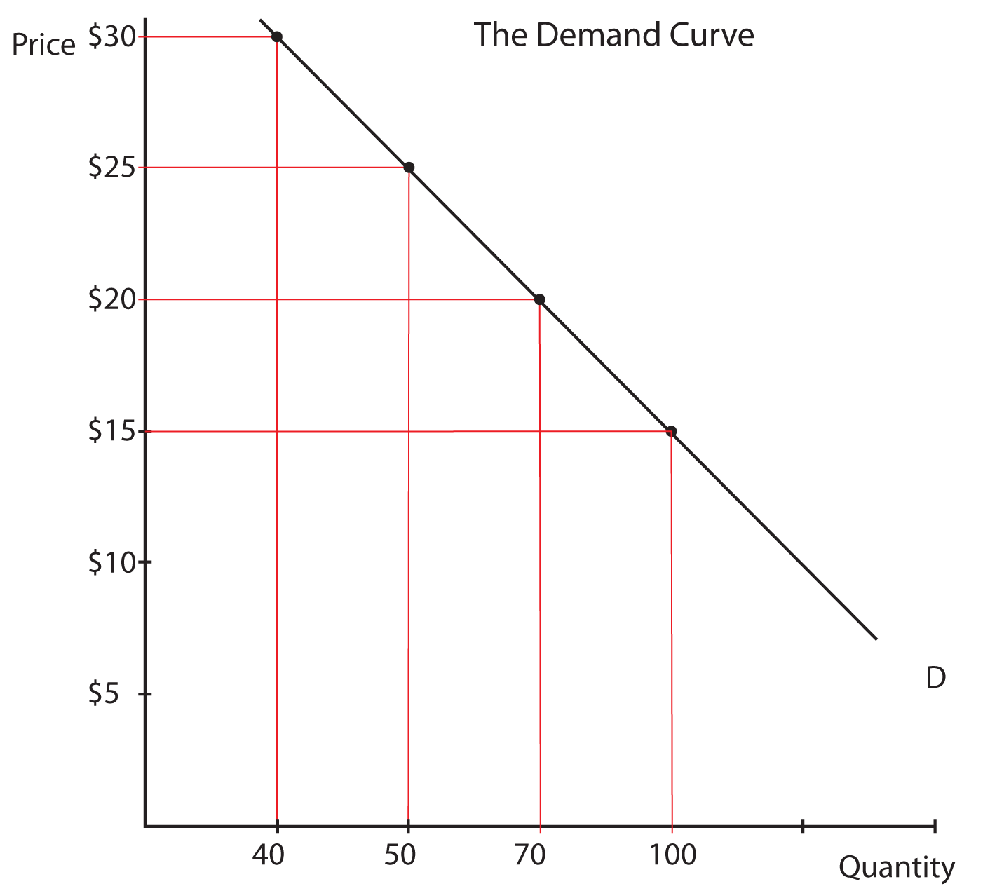 a study of macroeconomics in relation to supply and demand Home » the market forces of supply and demand » case study case study economics assignment help the supply curve: the relationship belween price and quantity.
