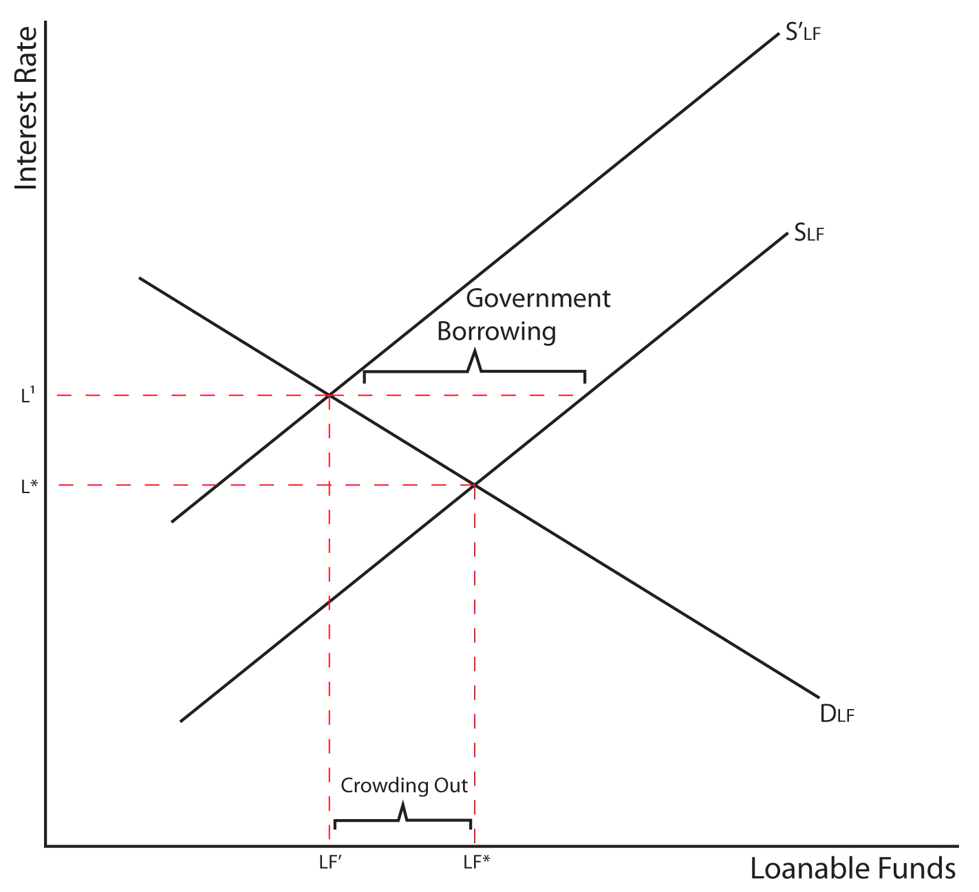 the limitations of loanable funds theory The economics of keynes's general theory  not by the supply of and demand for loanable funds  but it was important to recognize the limitations of this .