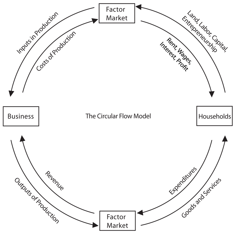 main features five sector circular flow model equilibrium The five sector model of the circular flow of income is a more realistic representation of the economy unlike the two sector model where there are six assumptions the five sector circular flow relaxes all six assumptions.