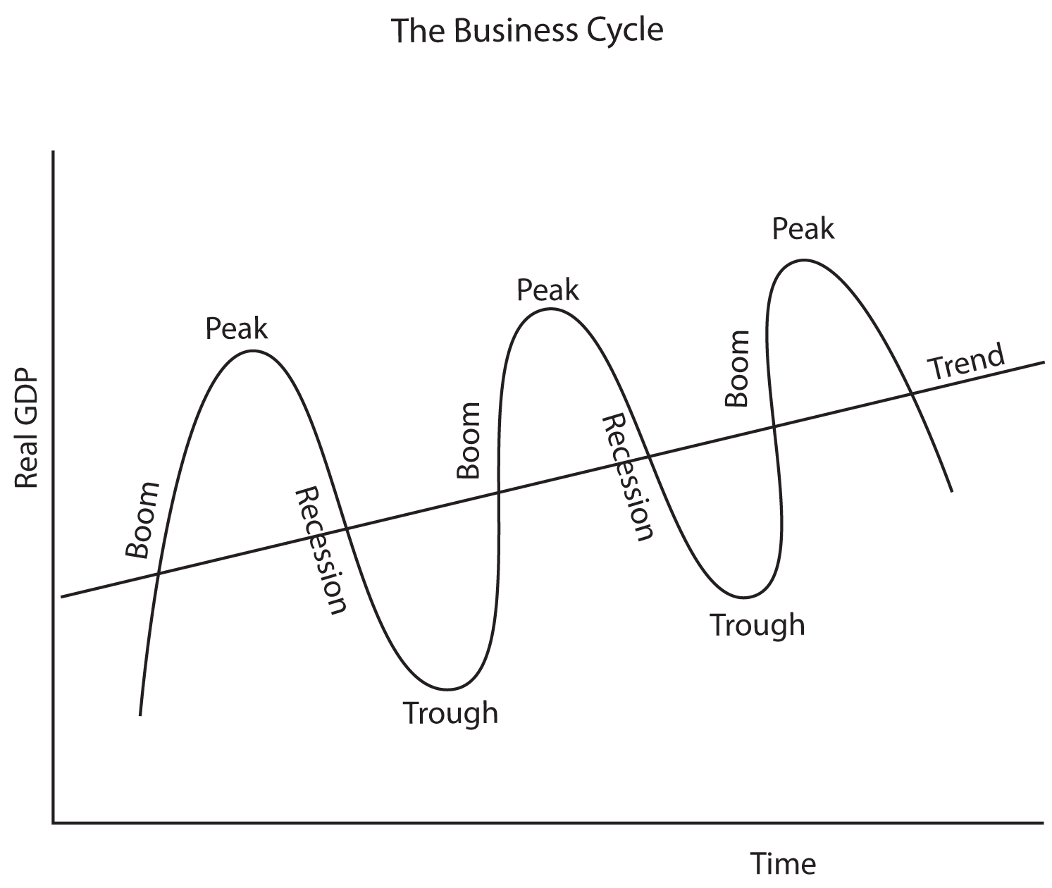 business cycles The business cycle is a term used to describe the ups and downs of the economy  over time a business cycle consists of a repetition of four.