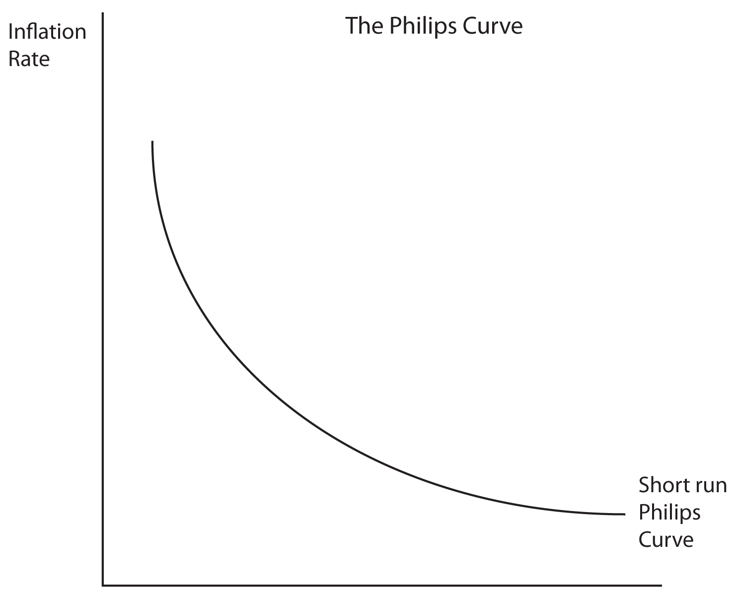 the phillips curve depicts relationship between macbeth