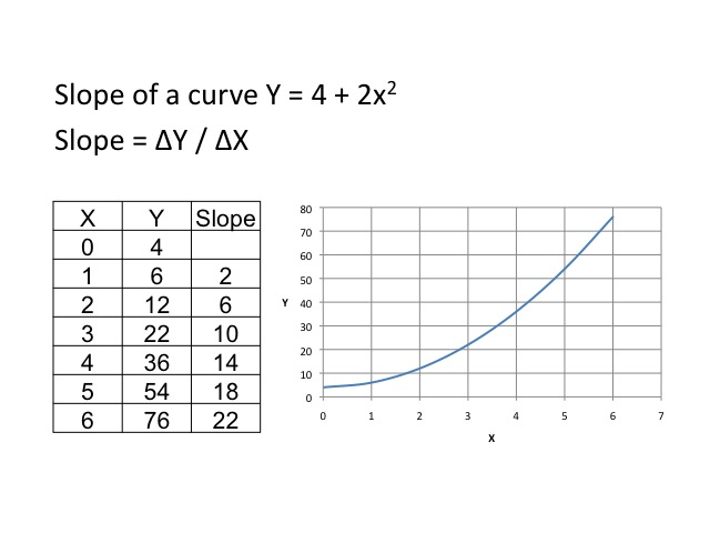 ECON 150 Microeconomics – Finding Slope from a Graph Worksheet