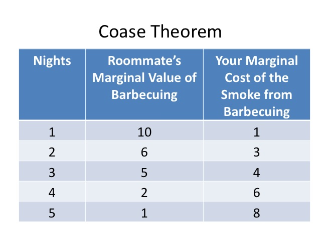 coase thoerem Full-text paper (pdf): the 'coase theorem' vs coase theorem proper: how an error emerged and why it remained uncorrected so long.