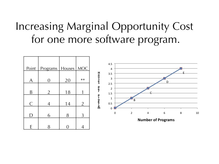 essays on opportunity cost Opportunity cost word count: 546 approx pages: 2 save essay view my saved essays downloads: 50 opportunity cost is solely concerned with the result of making a particular decision and the impact that choice will have  the opportunity cost of this decision is that there will be a.