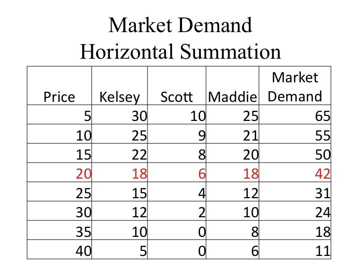 what is a market demand schedule