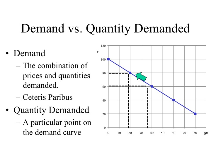 what is difference between demand and quantity demanded