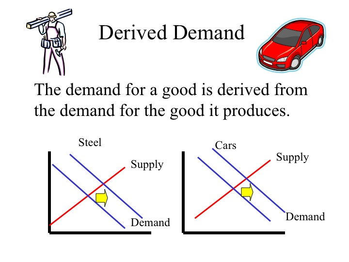 derived demand Derived demand meaning, definition, what is derived demand: demand for something such as a material or skill, that is based on demand for something learn more.