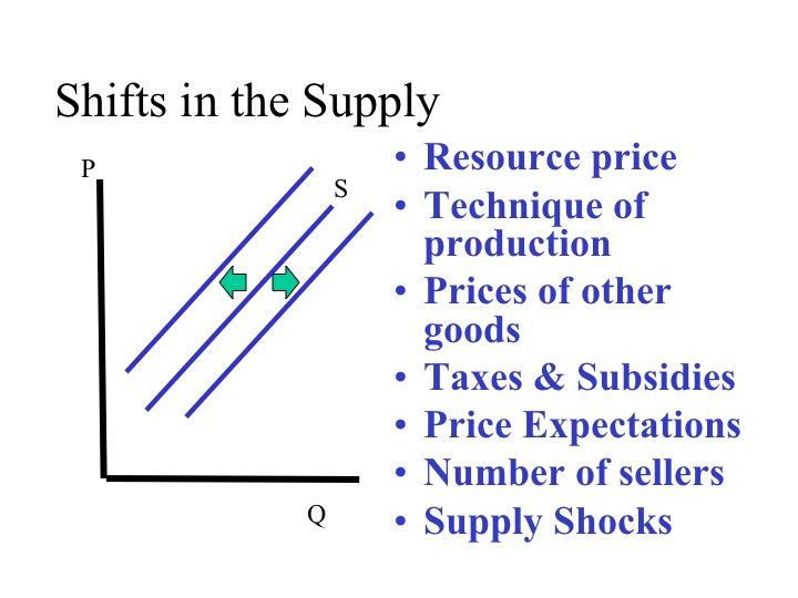 Econ 150: microeconomics.