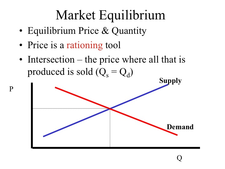 market equilibrium Definition and understanding what we mean by market equilibrium examples of  disequilibrium and how market moves to where s=d and no tendency of prices.
