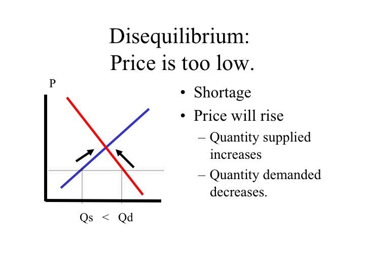market disequilibrium example