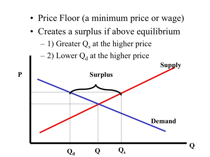 Another Example Of A Price Floor Is A Minimum Wage. In The Labor Market,  The Workers Supply The Labor And The Businesses Demand The Labor.
