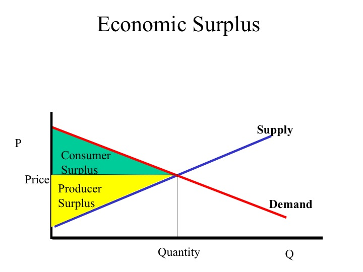 an analysis of economic surplus Economic surplus the sum of consumer surplus and producer surplus deadweight from econ 0110 at university of pittsburgh-pittsburgh campus.