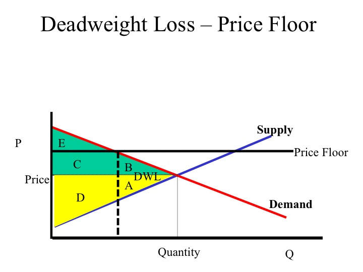 what are the benefits and drawbacks of a price ceiling