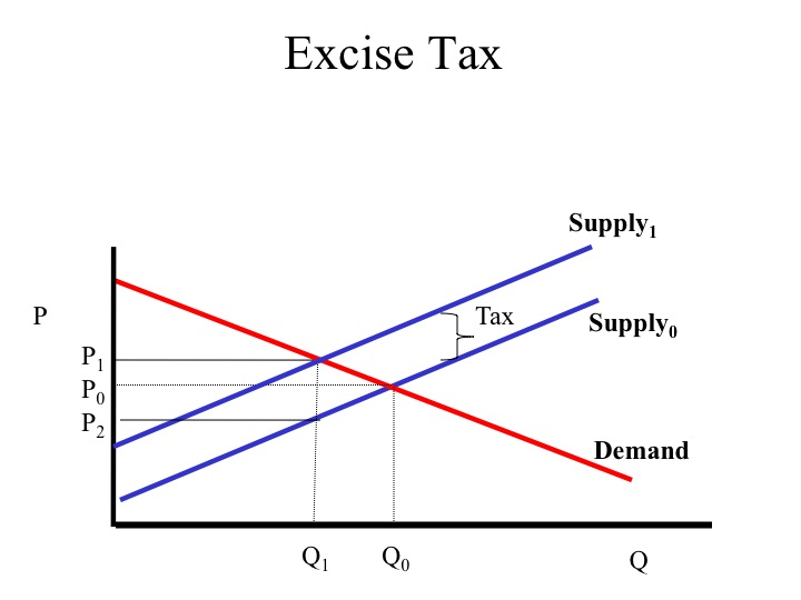 Due To The Tax Area Of Consumer Surplus Is Reduced A And Producer B Revenue Equal Per Unit
